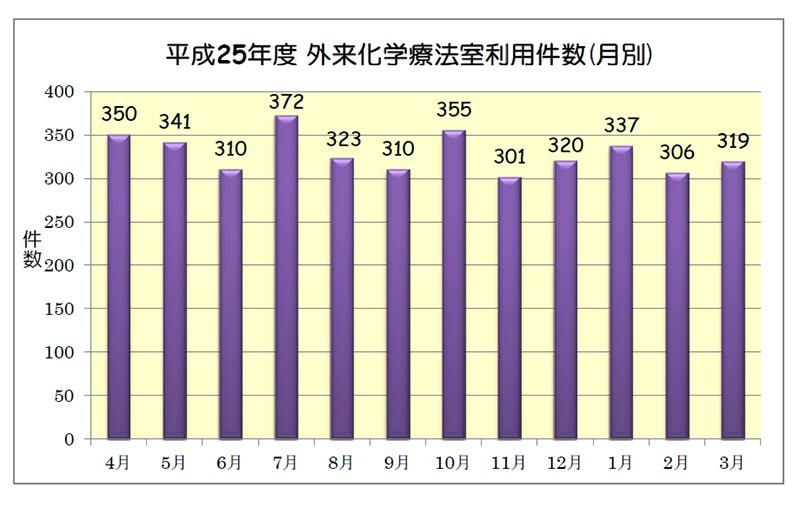 平成25年度 外来化学療法室利用件数(月別)