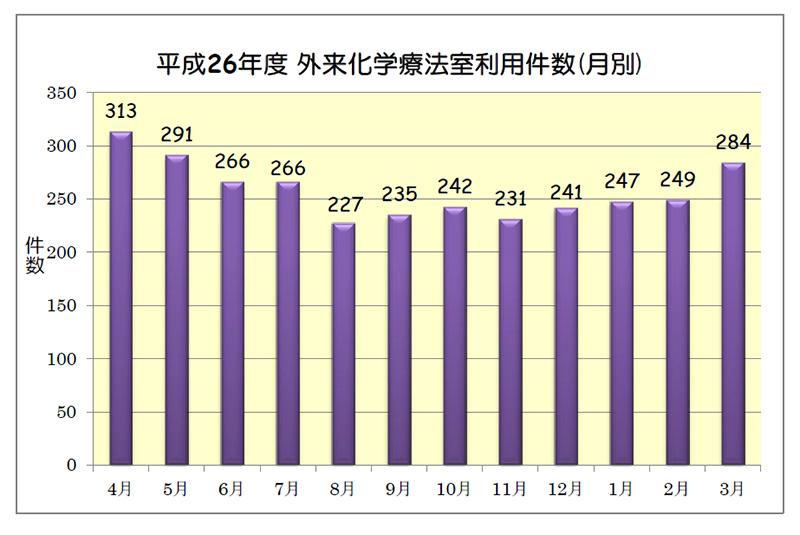 平成26年度 外来化学療法室利用件数(月別)