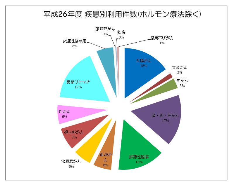平成26年度 疾患別利用件数(ホルモン療法除く)