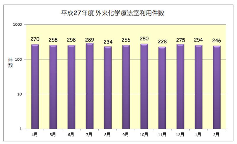 平成27年度 外来化学療法室利用件数(月別)