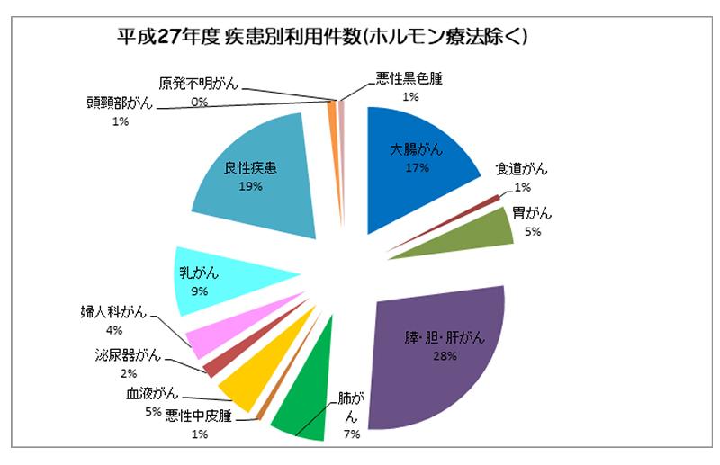 平成27年度 疾患別利用件数(ホルモン療法除く)
