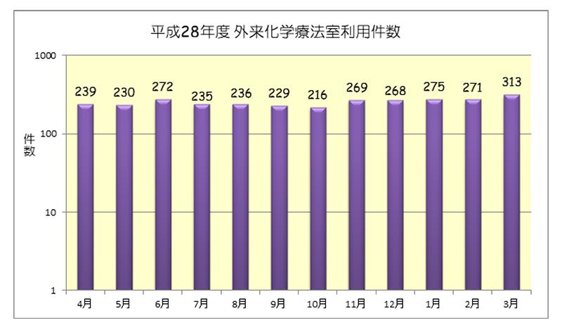 平成28年度 外来化学療法室利用件数(月別)