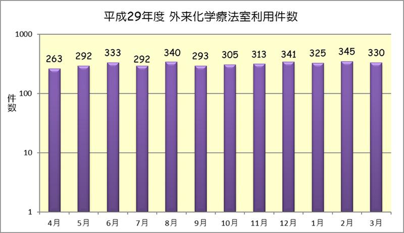平成29年度 外来化学療法室利用件数(月別)