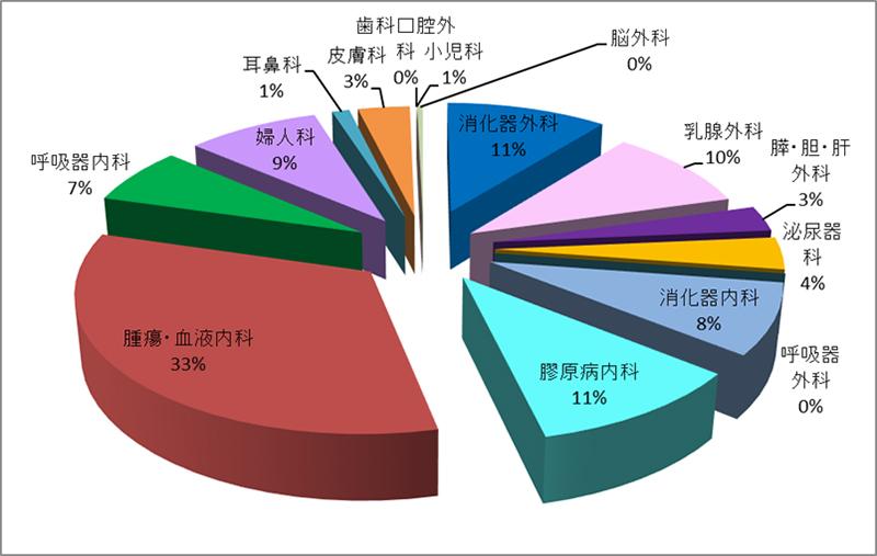 平成29年度 外来化学療法室利用件数(診療科別)