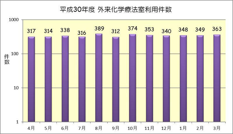 平成30年度 外来化学療法室利用件数(月別)