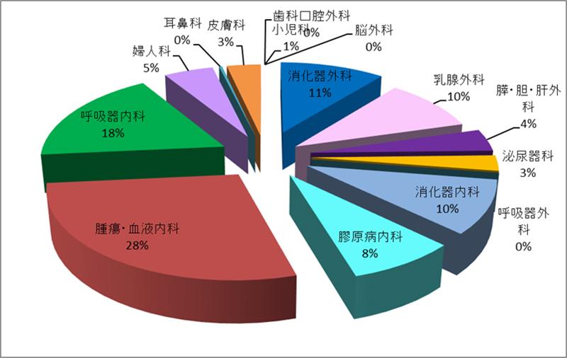 平成30年度 外来化学療法室利用件数(診療科別)