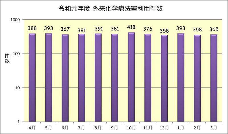 令和元年度 外来化学療法室利用件数(月別)