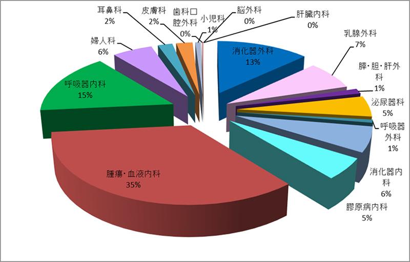 令和元年年度 外来化学療法室利用件数(診療科別)