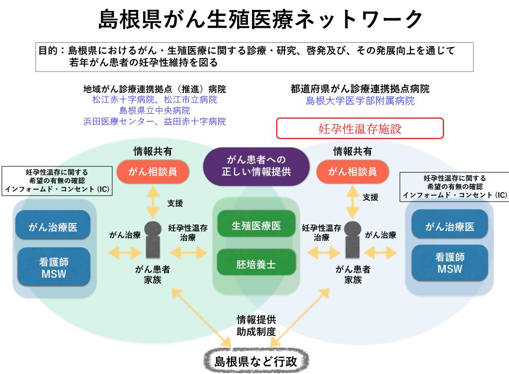 島根県がん・生殖医療ネットワーク